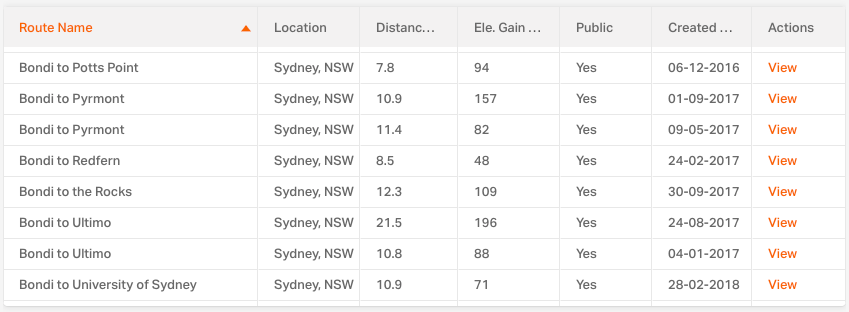 Table of 10 routes from Bondi to various suburbs, showing distance, elevation