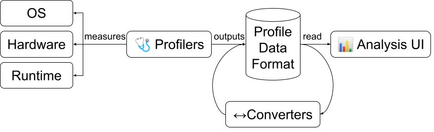 Profilers measure platforms, outputting Profile Data Formats.  Converters convert profile data formats to each other. Analysis UIs read Profile Data Formats.
